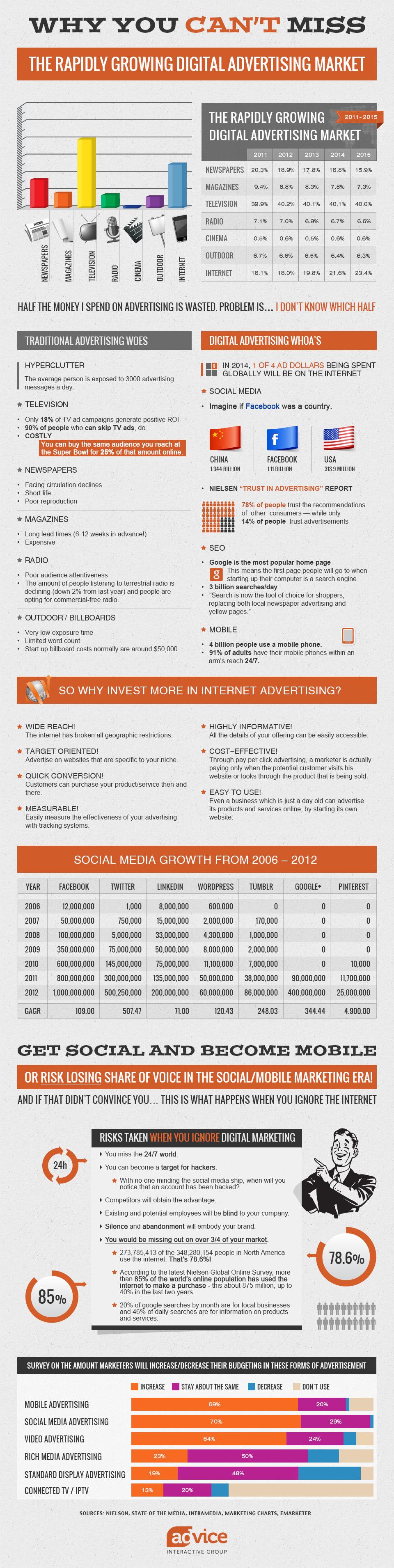 Internet-Advertising-Infographic