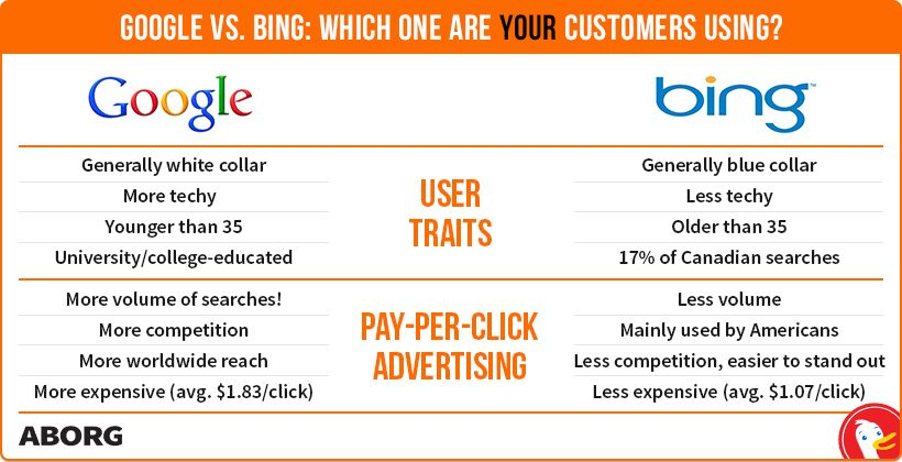 ranking on google and ranking on bing