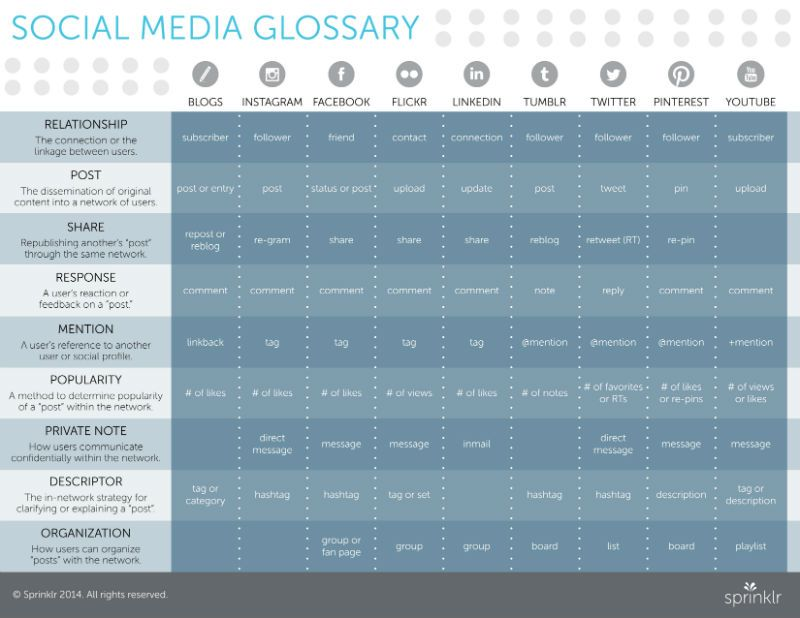 social media language across different platforms