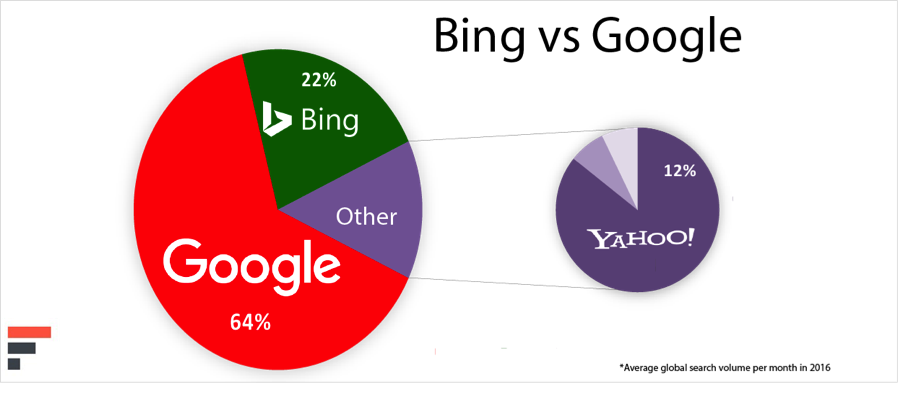 google bing search comparison